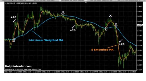 Easy Forex Strategy - Scalping 5 Minute Chart - Read